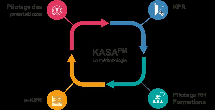 Visuel des piliers de la méthodologie KASApm