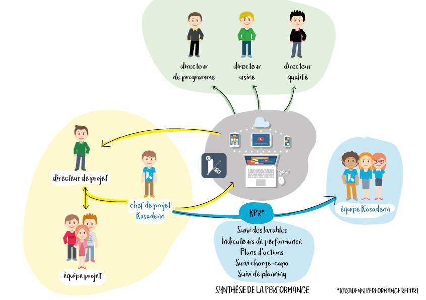 Visuel sur le schéma d'application de l'eKPR, pilier de la méthodologie KASApm