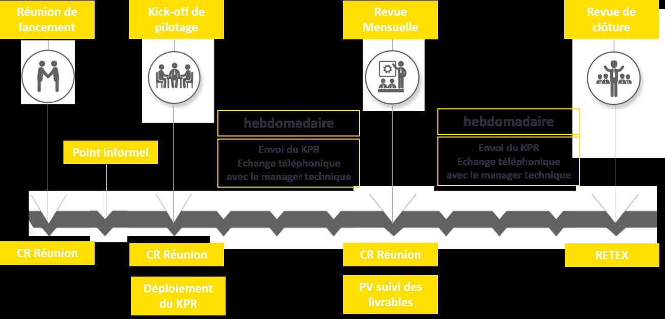 processus_pilotage_projet