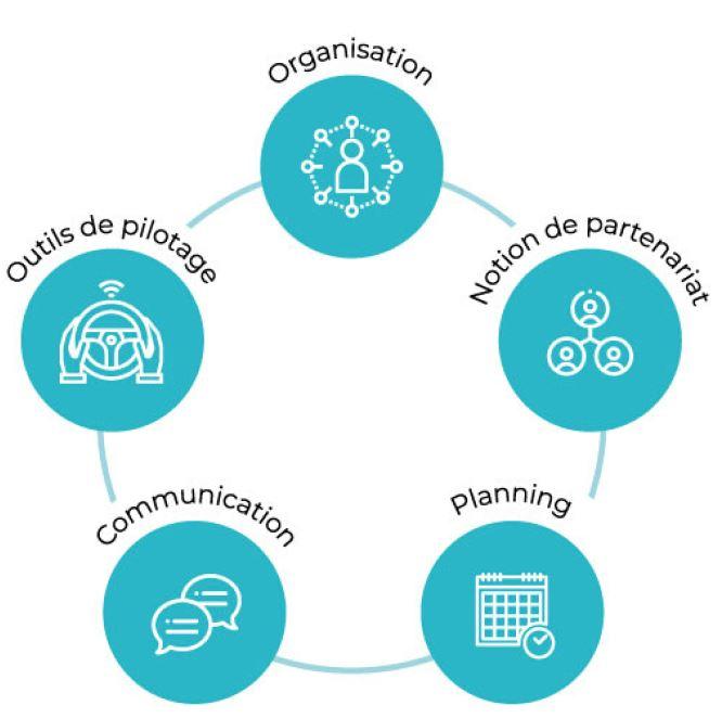 5 Clés pour piloter son fournisseur : Organisation, Notion de partenariat, Planning, Communication, Outils de pilotage